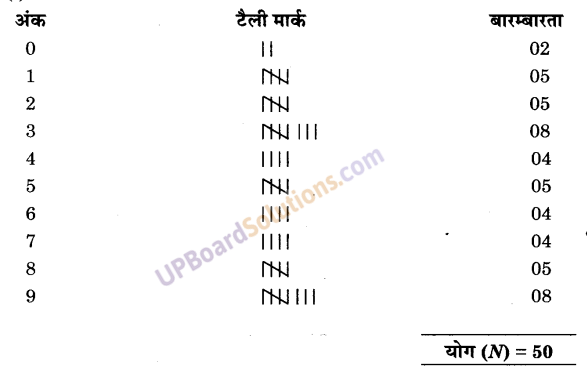 UP Board Solutions for Class 9 Maths Chapter 14 Statistics img-12