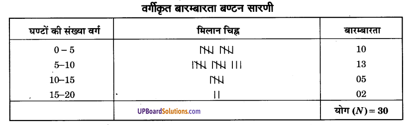 UP Board Solutions for Class 9 Maths Chapter 14 Statistics img-14