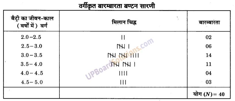 UP Board Solutions for Class 9 Maths Chapter 14 Statistics img-16