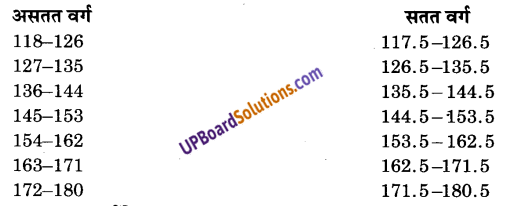 UP Board Solutions for Class 9 Maths Chapter 14 Statistics img-24