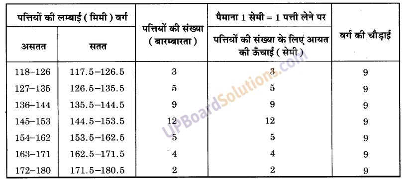 UP Board Solutions for Class 9 Maths Chapter 14 Statistics img-25