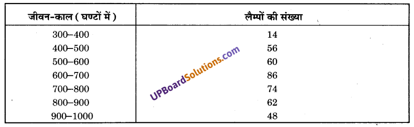 UP Board Solutions for Class 9 Maths Chapter 14 Statistics img-27