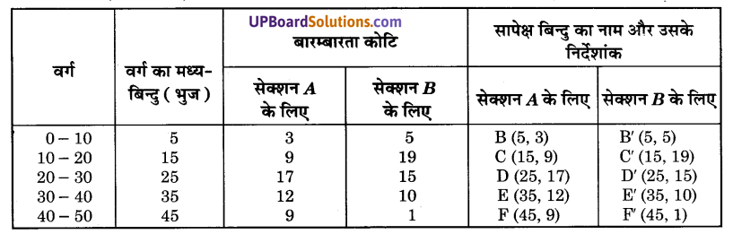 UP Board Solutions for Class 9 Maths Chapter 14 Statistics img-31