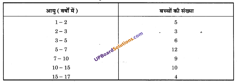 UP Board Solutions for Class 9 Maths Chapter 14 Statistics img-36