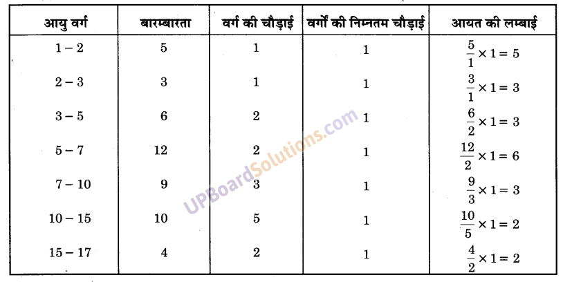 UP Board Solutions for Class 9 Maths Chapter 14 Statistics img-37