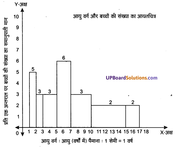 UP Board Solutions for Class 9 Maths Chapter 14 Statistics img-38