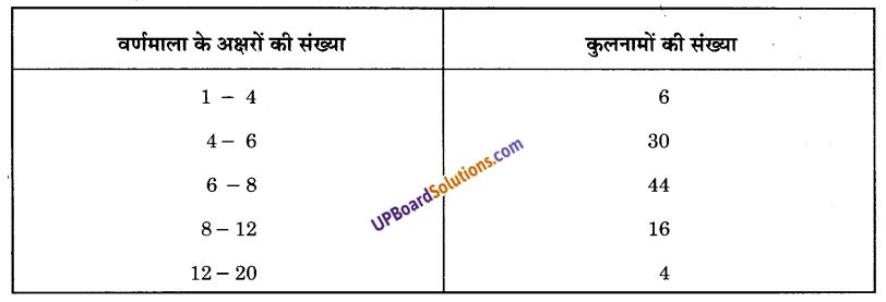 UP Board Solutions for Class 9 Maths Chapter 14 Statistics img-39