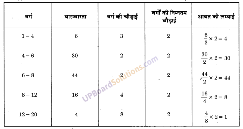 UP Board Solutions for Class 9 Maths Chapter 14 Statistics img-40