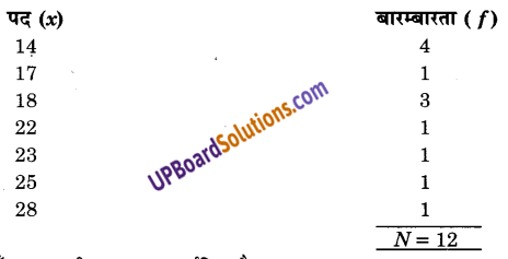 UP Board Solutions for Class 9 Maths Chapter 14 Statistics img-46