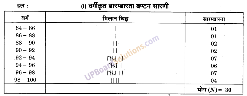 UP Board Solutions for Class 9 Maths Chapter 14 Statistics img-5