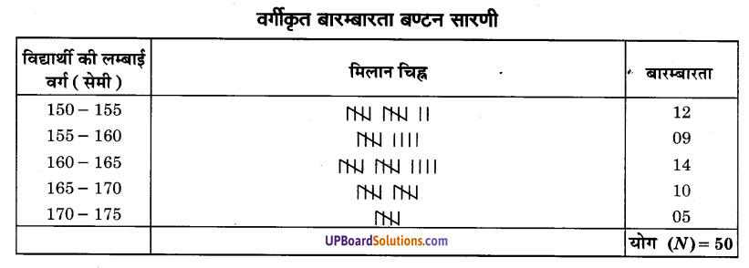 UP Board Solutions for Class 9 Maths Chapter 14 Statistics img-7