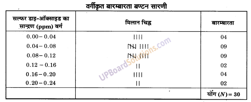 UP Board Solutions for Class 9 Maths Chapter 14 Statistics img-9