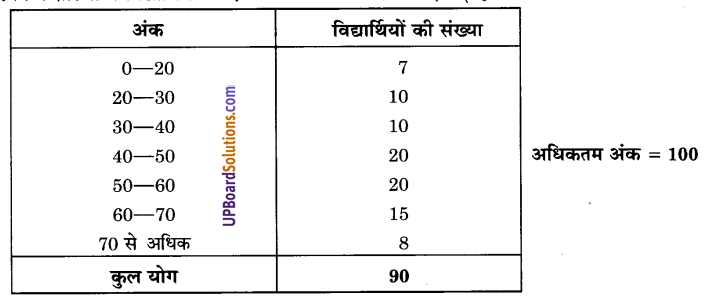 UP Board Solutions for Class 9 Maths Chapter 15 Probability img-12