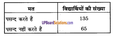 UP Board Solutions for Class 9 Maths Chapter 15 Probability img-13