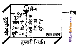 UP Board Solutions for Class 9 Maths Chapter 3 Coordinate Geometry img-1