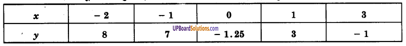 UP Board Solutions for Class 9 Maths Chapter 3 Coordinate Geometry img-5