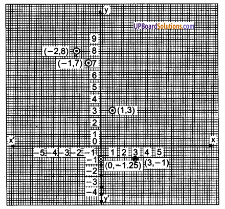 UP Board Solutions for Class 9 Maths Chapter 3 Coordinate Geometry img-6