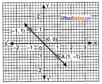 UP Board Solutions for Class 9 Maths Chapter 4 Linear Equations in Two Variables img-12