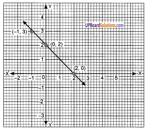 UP Board Solutions for Class 9 Maths Chapter 4 Linear Equations in Two Variables img-13
