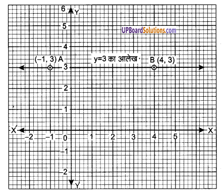 UP Board Solutions for Class 9 Maths Chapter 4 Linear Equations in Two Variables img-21