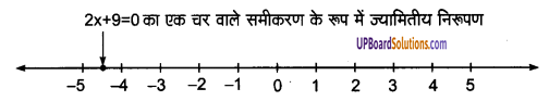 UP Board Solutions for Class 9 Maths Chapter 4 Linear Equations in Two Variables img-22