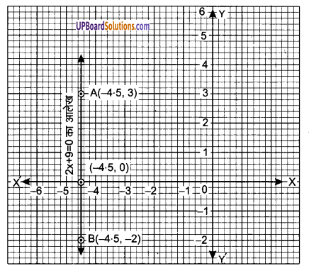 UP Board Solutions for Class 9 Maths Chapter 4 Linear Equations in Two Variables img-23