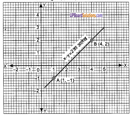 UP Board Solutions for Class 9 Maths Chapter 4 Linear Equations in Two Variables img-8