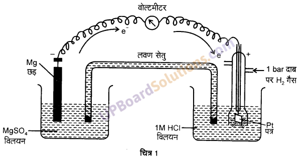UP Board Solutions for Class 12 Chemistry Chapter 3 Electro Chemistry image 1