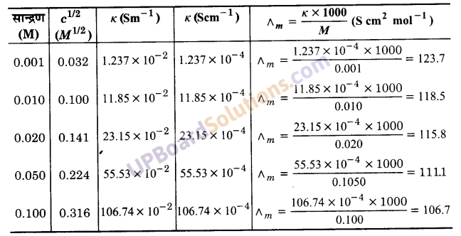 UP Board Solutions for Class 12 Chemistry Chapter 3 Electro Chemistry image 22