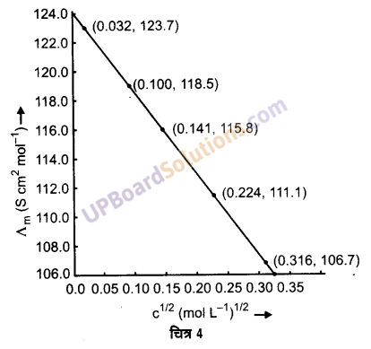 UP Board Solutions for Class 12 Chemistry Chapter 3 Electro Chemistry image 23