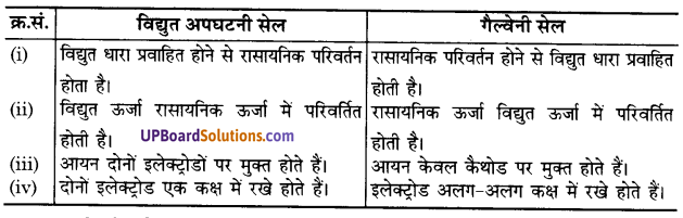 UP Board Solutions for Class 12 Chemistry Chapter 3 Electro Chemistry image 38