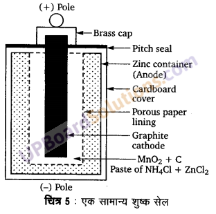 UP Board Solutions for Class 12 Chemistry Chapter 3 Electro Chemistry image 46