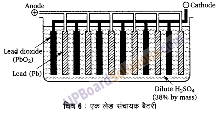 UP Board Solutions for Class 12 Chemistry Chapter 3 Electro Chemistry image 47