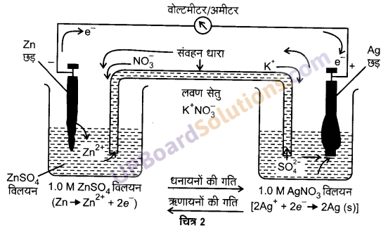 UP Board Solutions for Class 12 Chemistry Chapter 3 Electro Chemistry image 10