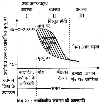 UP Board Solutions for Class 12 Geography Chapter 2 The World Population Distribution, Density and Growth 4