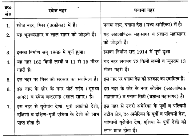 UP Board Solutions for Class 12 Geography Chapter 8 Transport and Communication 1
