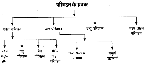 UP Board Solutions for Class 12 Geography Chapter 8 Transport and Communication 4