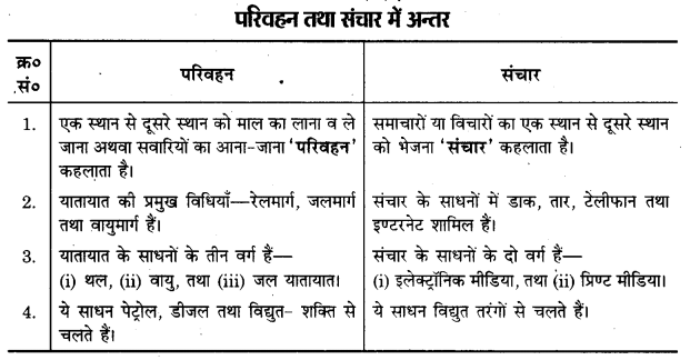 UP Board Solutions for Class 12 Geography Chapter 8 Transport and Communication 5
