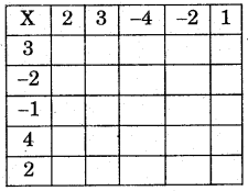 RBSE Solutions for Class 7 Maths Chapter 1 पूर्णाक Ex 1.2 img 1