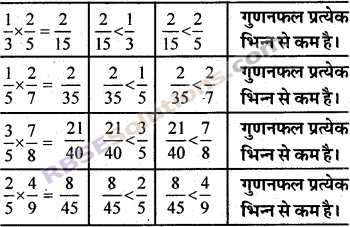RBSE Solutions for Class 7 Maths Chapter 2 भिन्न एवं दशमलव संख्याएँ In Text Exercise img 2