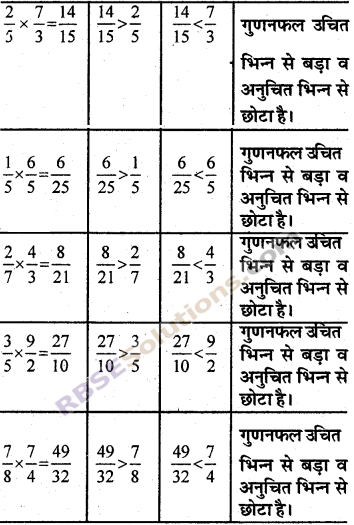 RBSE Solutions for Class 7 Maths Chapter 2 भिन्न एवं दशमलव संख्याएँ In Text Exercise img 25