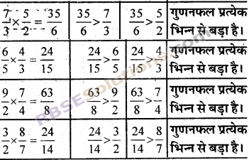 RBSE Solutions for Class 7 Maths Chapter 2 भिन्न एवं दशमलव संख्याएँ In Text Exercise img 4