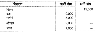 UP Board Class 10 Commerce Model Papers Paper 2 image 1