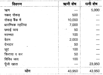 UP Board Class 10 Commerce Model Papers Paper 2 image 2