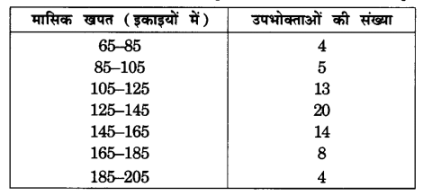UP Board Solutions for Class 10 Maths Chapter 14 Statistics img 1