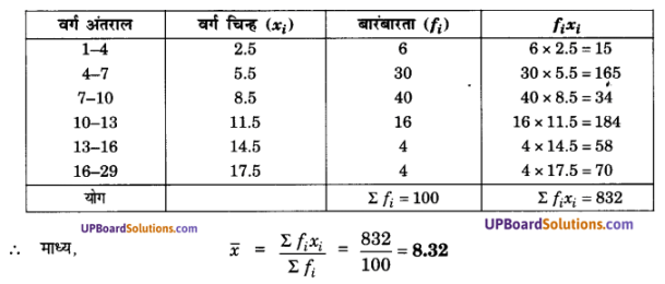 UP Board Solutions for Class 10 Maths Chapter 14 Statistics img 20