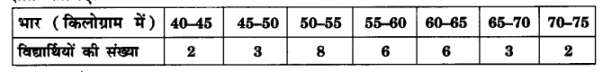 UP Board Solutions for Class 10 Maths Chapter 14 Statistics img 22