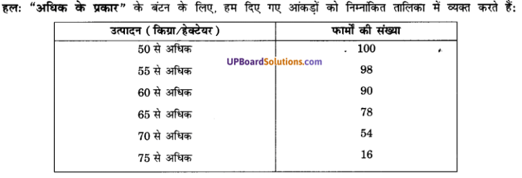 UP Board Solutions for Class 10 Maths Chapter 14 Statistics img 32