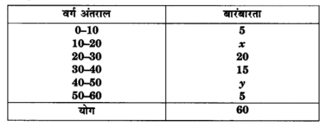 UP Board Solutions for Class 10 Maths Chapter 14 Statistics img 6