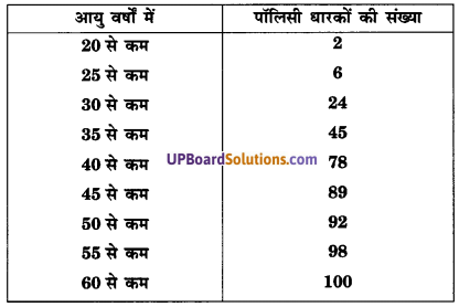UP Board Solutions for Class 10 Maths Chapter 14 Statistics img 9